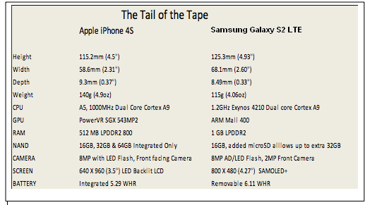 iphone 4s vs samsung galaxy s2 lte